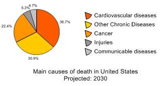 Cancer is number one cause of death globally worldwide cancer death