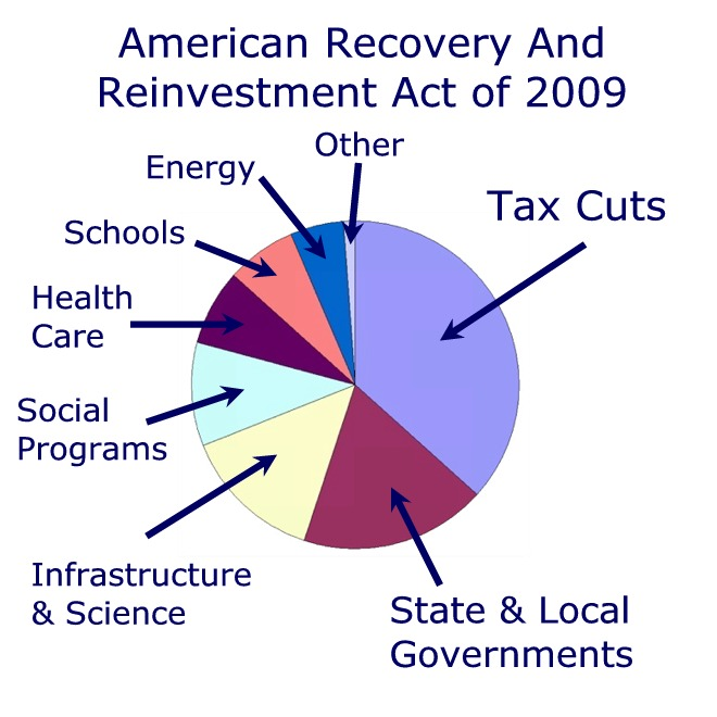 american recovery and reinvestment act of The american recovery and reinvestment act of 2009 (arra) is a bill to create  jobs, restore economic growth, and strengthen america's middle class through.