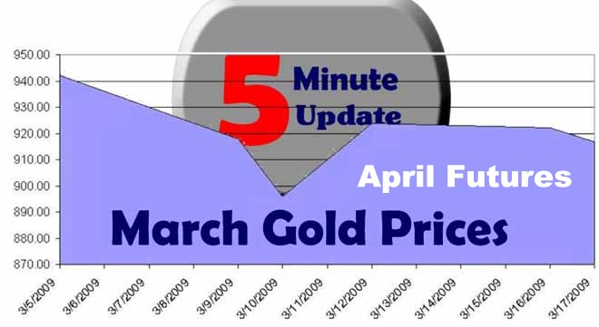 LARGE GOLD CHART Dow Jones Industrial Average Up – Gold Silver Down But Higher Prices For Crude Oil – Dollar Higher Against Yen But Lower Vs Euro