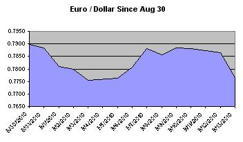 Foreign Currency Exchange Rate Tables