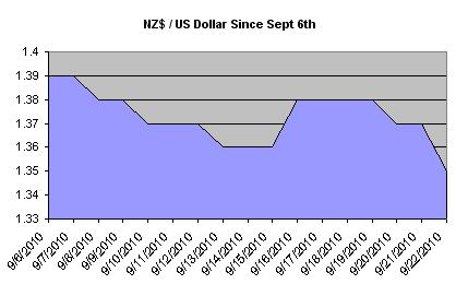 Anz forex calculator