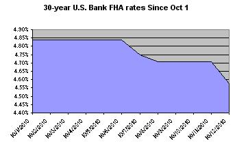 Bank Of America Fha Loan Qualifications | Higheredwatch