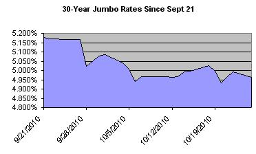 refinance rates today us bank