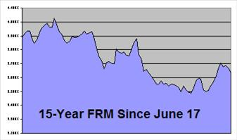 Current Mortgage Rates Today – Changes at PNC and Chase ...