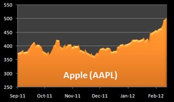 AAPL stock breaks 500
