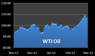 Light Sweet Crude Oil Graph