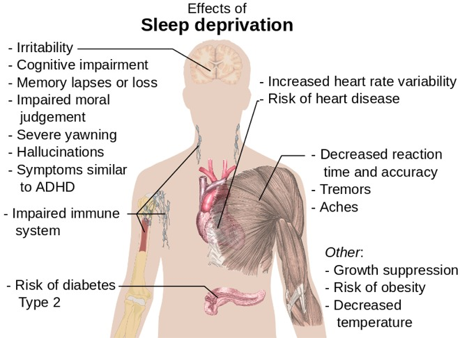 image of sleep deprivation effects on body