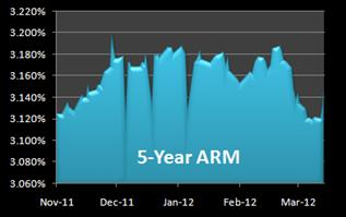 graph of 5-year arm