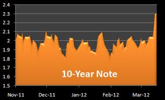 10-year note yield chart