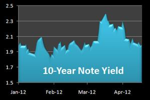 graph of 10-year note yield
