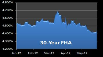 Graph of 30-year FHA loan