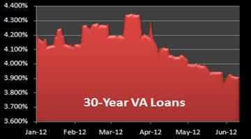 30-year VA loan rate chart