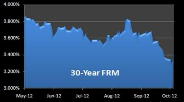 chart 30-Year FRM