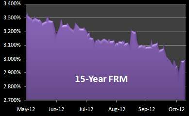 Graph 15-Year Mortgage