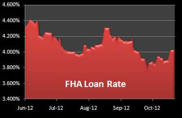 Chart of FHA Mortgages