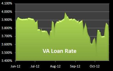 Graph of 30-year loan rate