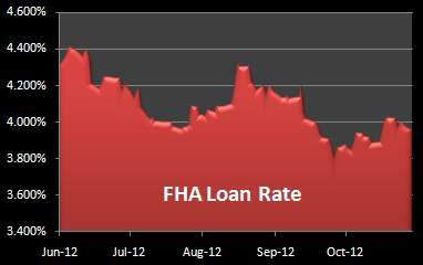 Chart of FHA Loan Rate