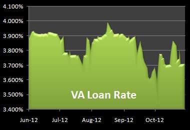 Graph of VA Loan Rates