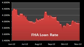 15-year fixed mortgage rates