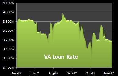 chart of VA Mortgage Rate