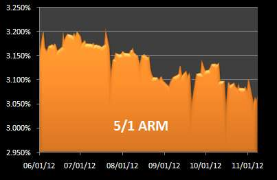 5-Year ARM chart
