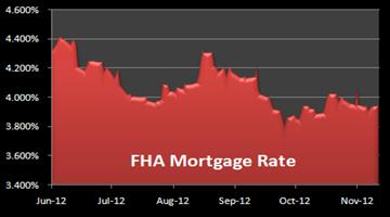 Graph of FHA mortgages