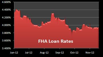 Graph of FHA mortgage rates