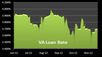 Chart of VA Mortgage Rates