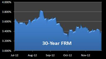 graph of 30-year FRM
