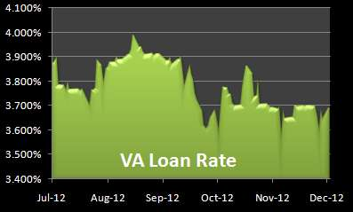 VA Loan Rate