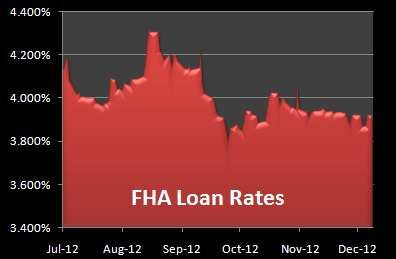 FHA Loan Rates