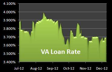 Graph of VA Mortgages