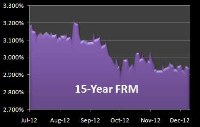 Graph of 15-Year Mortgage