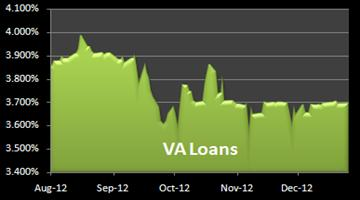 VA Mortgage Rates