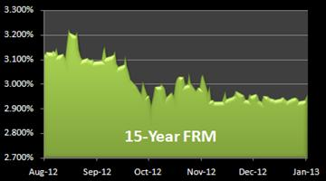 15 year fixed mortgage rates