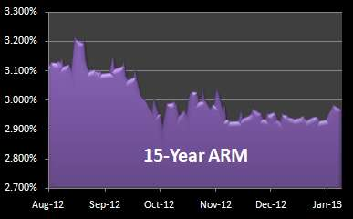 Chart: 15-year FRM