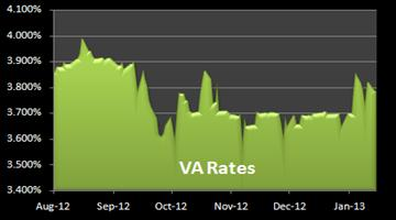 Chart VA mortgage rates