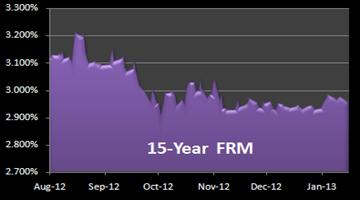 15-Year Mortgage Rates
