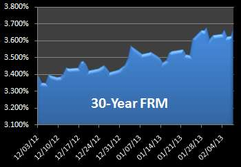 Graph of 30-year mortgage