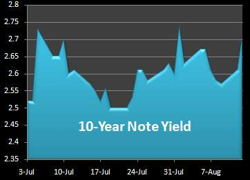 Graph of 10-year Notes