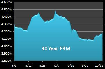 Graph of 30-year fixed mortgage rates