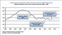 Expectations On House Prices Remain Above 2009 Projections - Obama's Housing Scorecard April 2012 edition