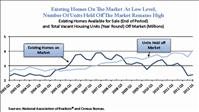 Existing Homes On the Market At Low Level, Number Of Units Held Off the Market Remains High- HUD