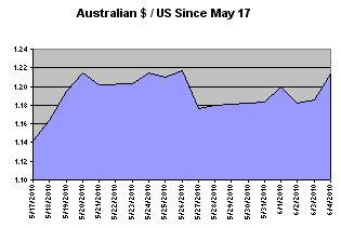 Aussie forex currency converter